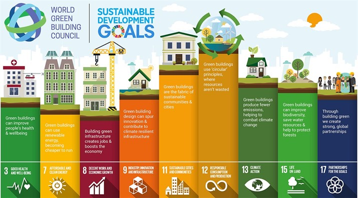 world-green-building-council-chart